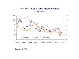 Chart 1 Long Term Interest Rates Per Cent Source Ecowin