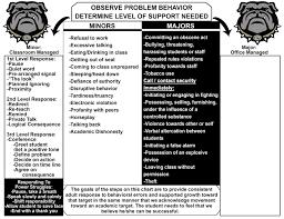 Behavior Matrix And Major Vs Minors Flow Chart