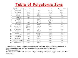 atoms elements the periodic table