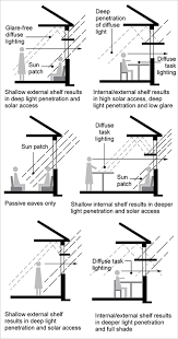 lighting yourhome a diagram shows a living room that has used light shelves to create a glare