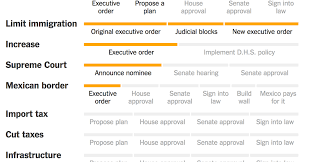 how to make a agenda tracking trumps agenda step by step the new york times