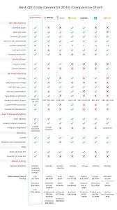 Best Qr Code Generator 2019 Detailed Comparison Chart