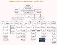 Childrens Hospital Of Philadelphia Organizational Chart