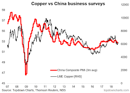 Chart Of The Week China Slowing Copper Headwinds Seeking