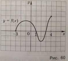 Контрольная работа по теме Функции и их графики Вариант pdf Контрольная работа по теме Функции и их графики 1 Функция y f