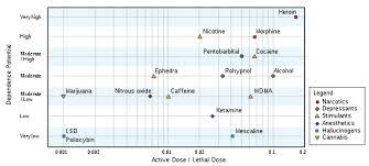 Shroom Tolerance Chart Psilocybin Wikipedia