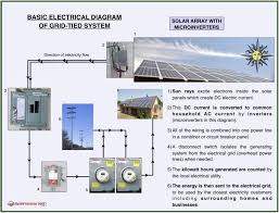 dc solar system wiring diagram wiring library stand alone solar power system wiring diagram zookastar com solar panel grounding wiring diagram stand