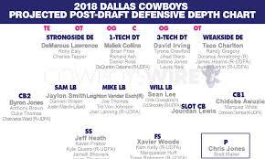 2018 Nfl Depth Charts Post Draft Projected Cowboys 2018 Defensive Depth Chart