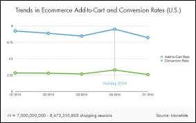 E Commerce Chart Ecommerce Chart How A Low Conversion Rate Can Be A Good