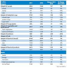 Uk Livestock Output For 2018 Estimated At 14 800 Million