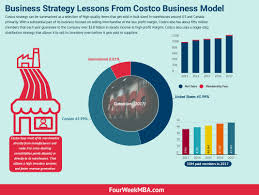 costco business model