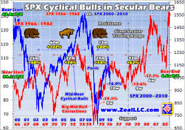 Cyclical Investing And Trading Chart Spx Cyclical Stocks Bull Market Lives The Market Oracle