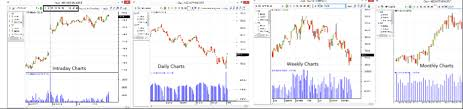 How To Use Technical Charts On Fyers One Fyers