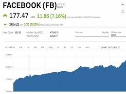 Facebook Stock Live Chart Facebook Is Popping After Crushing Earnings Fb Markets