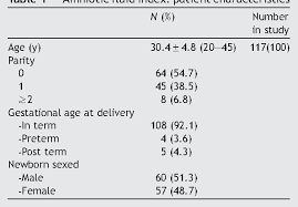 Table 1 From Amniotic Fluid Index Measurements In Normal