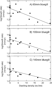 Average Annual Growth Rates Mm Y For Bluegill At Specific