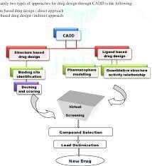 Cadd Drug Design Pdf Computer Aided Drug Design An Overview Semantic Scholar