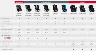 convertible car seat clean comfort