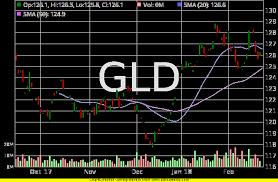 Gld Stock Chart Ibovjonathandedecker Interesting Gld Quote