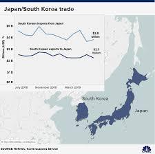 Japan South Korea Dispute Impact On Semiconductor Supply