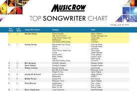 You Don T Know What Love Is Chart Hardy Passes Gorley For No 1 Spot On Musicrow Top