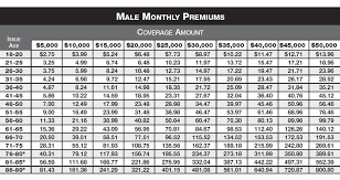 Colonial Penn Life Insurance Rates By Age Chart 15 Expert Colonial Penn Rate Chart