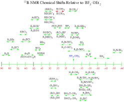 H Nmr Chemical Shifts Table Chemistry Experiments