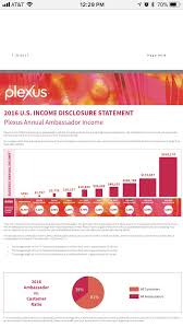 Plexus Ambassador Pay Chart Am I Reading This Right 82 41 Of Sellers Average 301 Per