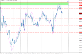 1 Eur To Usd Live Chart Forex Euro Dollar Live Dukascopy Bank Sa Swiss Forex