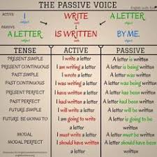 Passive Chart 79 Best Passive Voice Images In 2019 Learn English