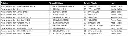 Puasa ayyamul bidh rajab 1442 h. Jadwal Puasa Ayyamul Bidh Bulan Februari 2021 Konfirmasi Times