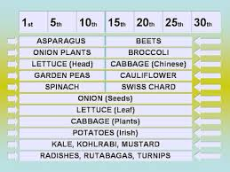 Planting Dates Chart Piedmont Gardener March Vegetable Planting Dates For North