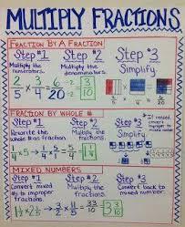 Big Fraction Chart Multiplying Fractions Multiplying Fractions Math Lessons
