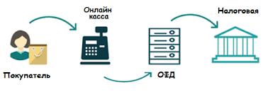 Онлайн кассы Изменения в ФЗ Контрольно кассовая техника  Для этого в кассовой технике должен быть порт ethernet модуль wi fi или разъем для 2g 3g модема ОФД хранит все данные и отправляет их по запросу в