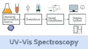 Uv Vis Spectroscopy Absorption Spectroscopy Ai 03 Youtube