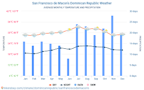 San Francisco Yearly Weather Chart