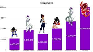 Dragon Ball Z Frieza Saga Power Levels