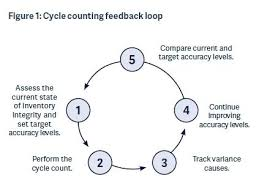 Cycle Count Excel Template Cycle Count Spreadsheet Template Inventory Excel Template Best Of
