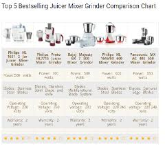 domestic mixer grinder circuit diagram domestic which is the current best mixer grinder running 750w in on domestic mixer grinder