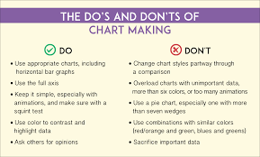 How To Do A Chart The Dos And Donts Of Chart Making Visual Learning Center