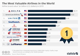 Airline Fee Chart Chart Delta Becomes Most Valuable Airline In The World