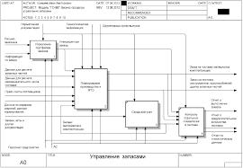 Бесплатно скачать диплом на тему Автоматизация управления запасами pdf bpwin idef0 a0 decomposition · bpwin idef0 a1 decomposition