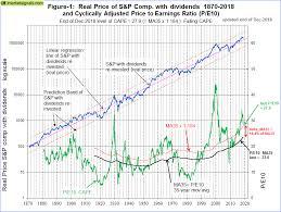 Estimating Forward 10 Year Stock Market Returns Using The