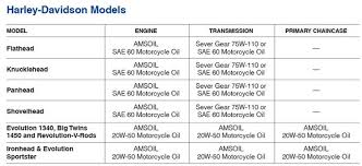 Motorcycle Fork Length Chart Related Keywords Suggestions
