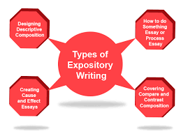 expository writing definition types ideas examples english  types of expository writing