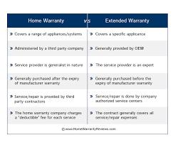 appliance extended warranty. Perfect Warranty Home Warranty And Extended U2013 Comparison Or Appliance  Extended Warranty And Appliance U
