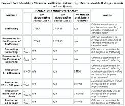 Mandatory Minimum Sentences For Serious Drug Offences