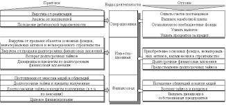 Классификация денежных потоков Реферат Рисунок 1 Состав и структура денежных потоков