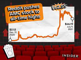 Redditors help send AMC stock to all ...