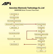 Order Processing Flow Chart Oem Odm Order Process Flow Chart Zhongshan Aeroview